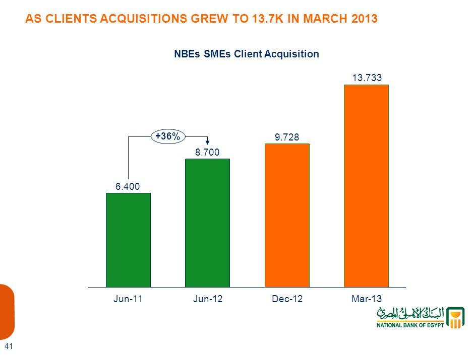 NBEs SMEs Client Acquisition