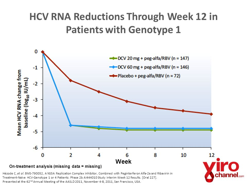 HCV RNA Reductions Through Week 12 in Patients with Genotype 1