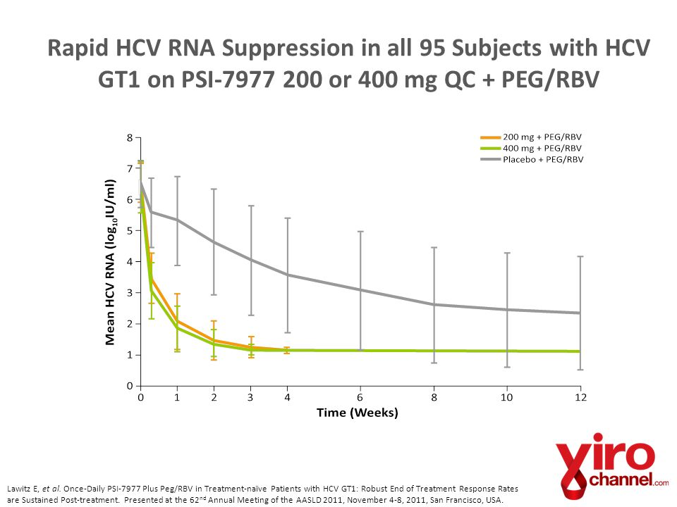 Rapid HCV RNA Suppression in all 95 Subjects with HCV GT1 on PSI-7977 200 or 400 mg QC + PEG/RBV