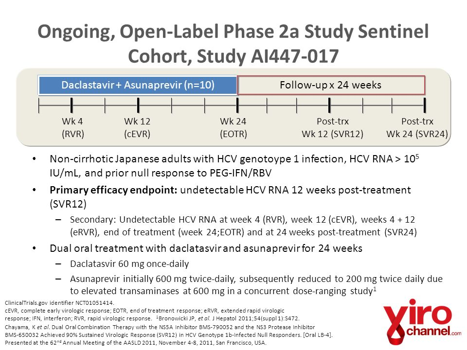 Ongoing, Open-Label Phase 2a Study Sentinel Cohort, Study AI447-017