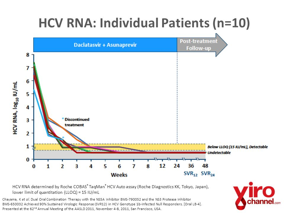 HCV RNA: Individual Patients (n=10)