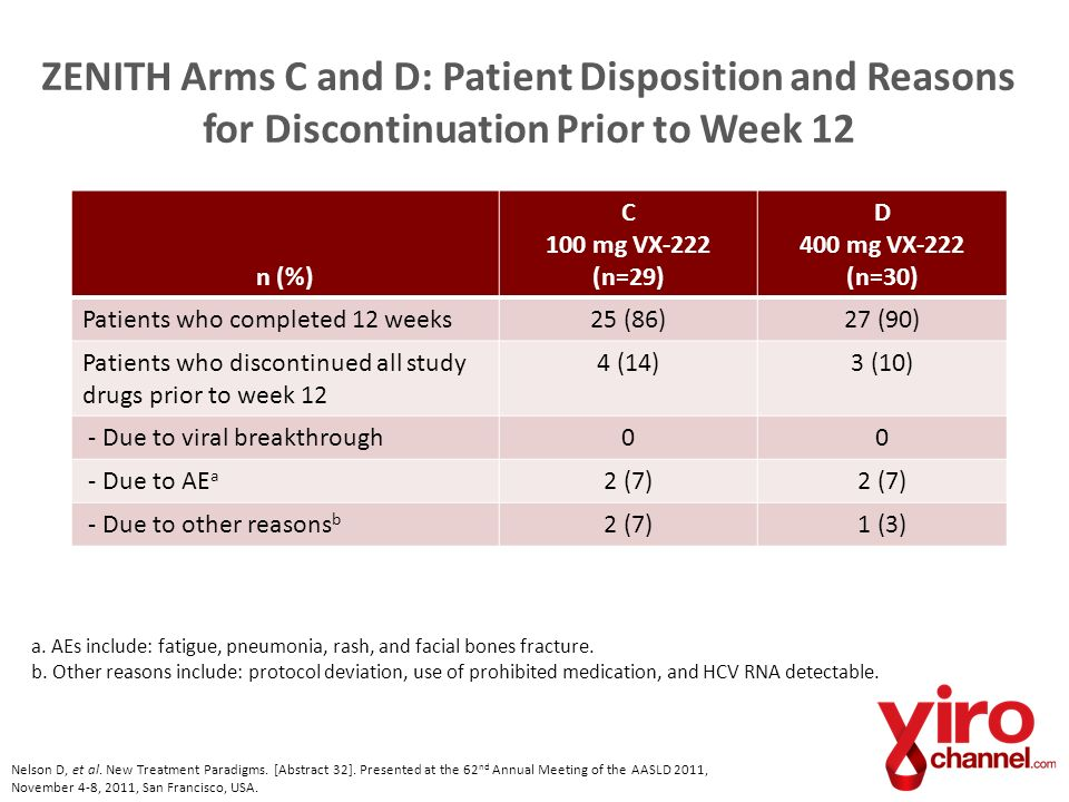 ZENITH Arms C and D: Patient Disposition and Reasons for Discontinuation Prior to Week 12