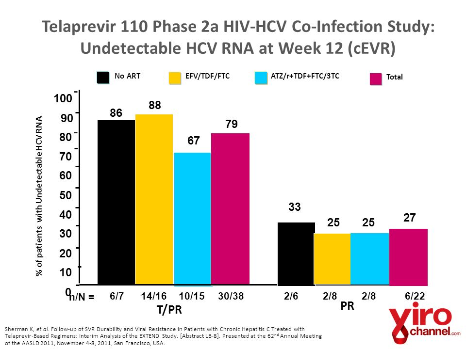 Telaprevir 110 Phase 2a HIV-HCV Co-Infection Study: Undetectable HCV RNA at Week 12 (cEVR)