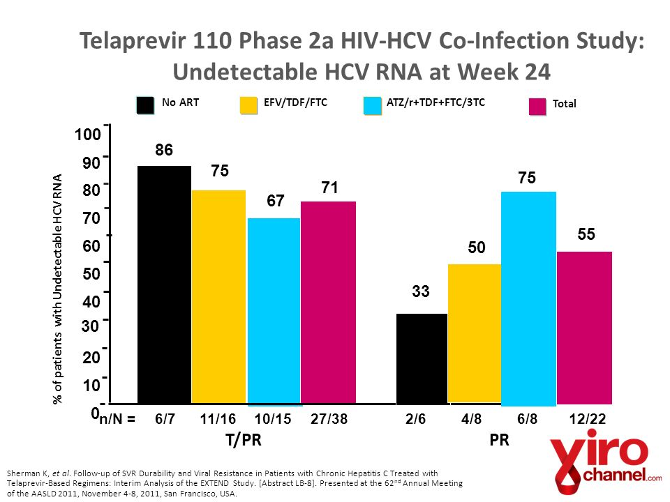 Telaprevir 110 Phase 2a HIV-HCV Co-Infection Study: Undetectable HCV RNA at Week 24