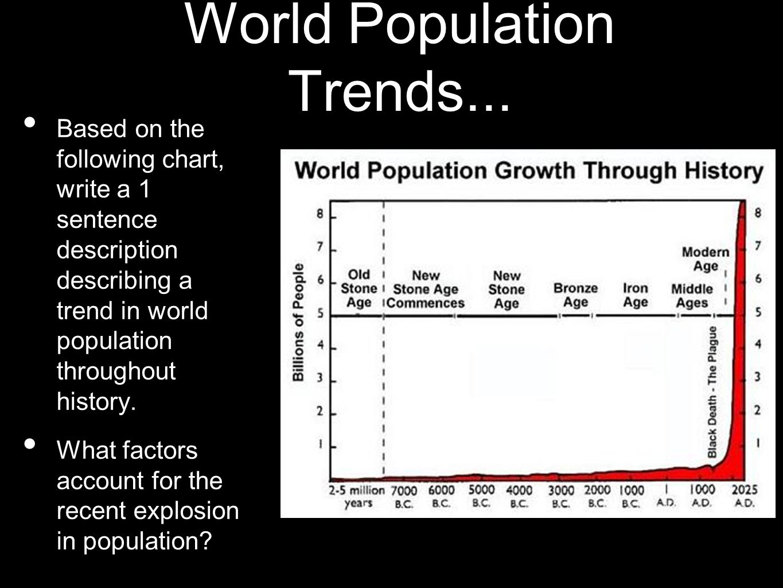 World Population Trends...