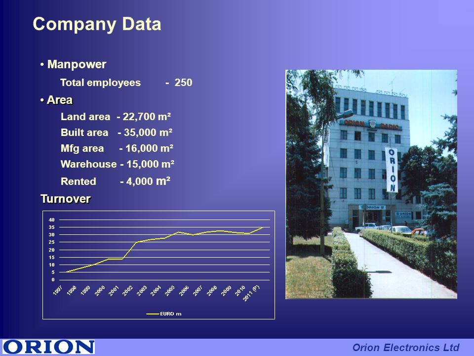 Company Data Manpower Total employees - 250 Area Turnover