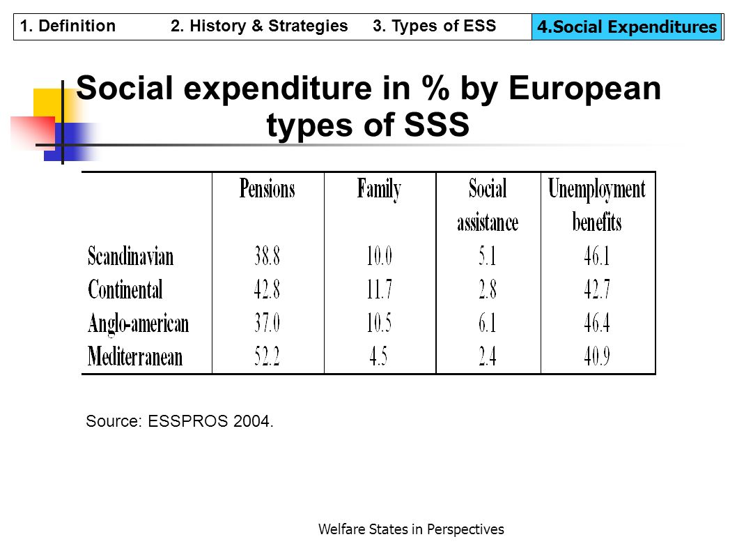 Social expenditure in % by European types of SSS