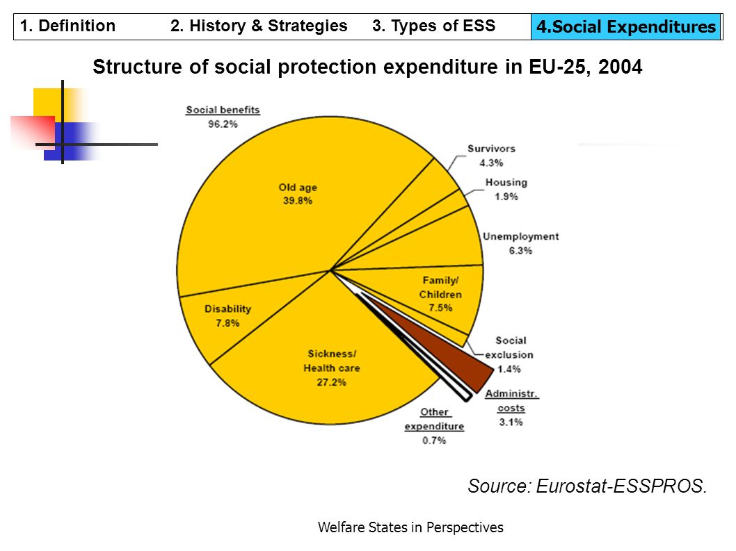 Structure of social protection expenditure in EU-25, 2004