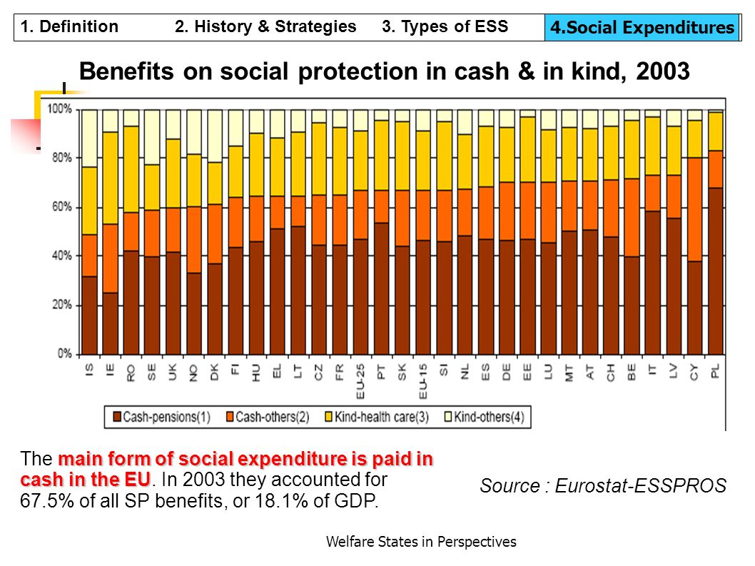 Benefits on social protection in cash & in kind, 2003