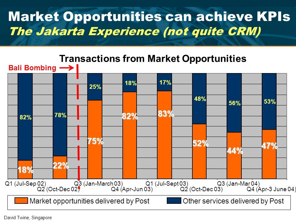 Market Opportunities can achieve KPIs The Jakarta Experience (not quite CRM)