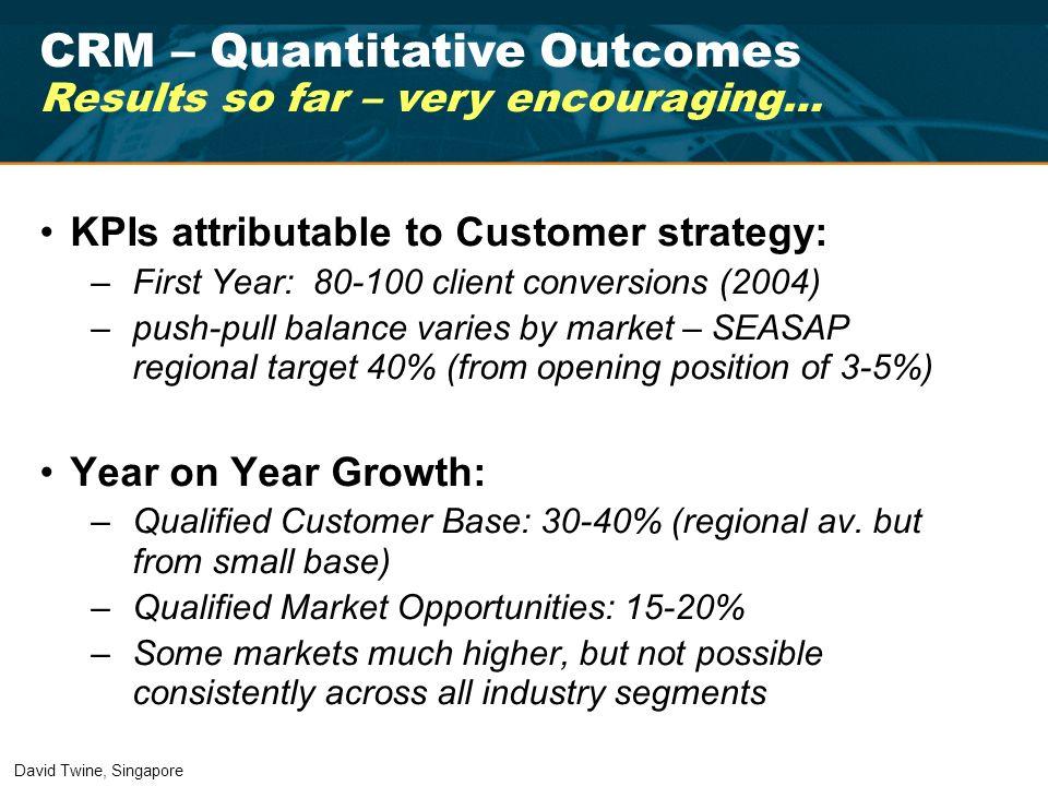 CRM – Quantitative Outcomes