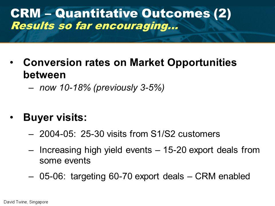 CRM – Quantitative Outcomes (2)