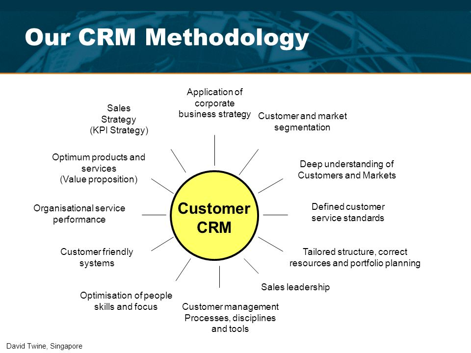 Our CRM Methodology Customer CRM
