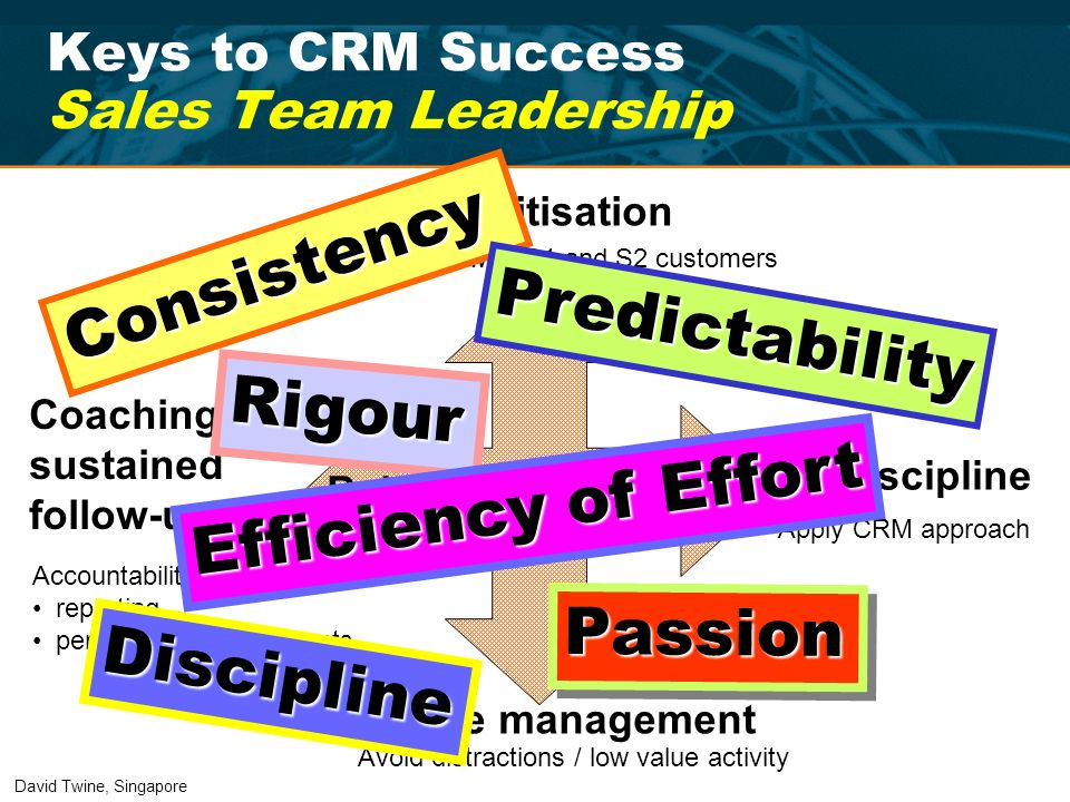 Keys to CRM Success Sales Team Leadership