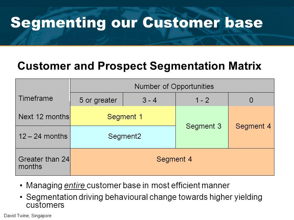 Segmenting our Customer base