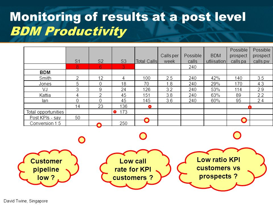 Monitoring of results at a post level BDM Productivity