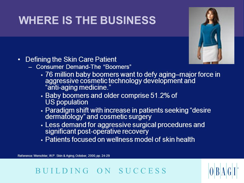 WHERE IS THE BUSINESS Defining the Skin Care Patient