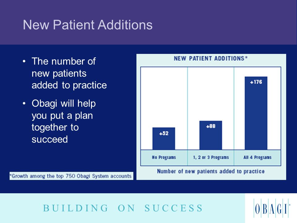 New Patient Additions The number of new patients added to practice