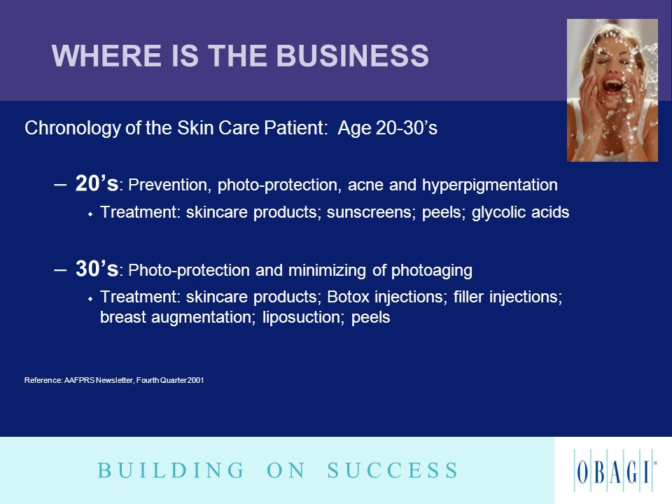 WHERE IS THE BUSINESS Chronology of the Skin Care Patient: Age 20-30's. 20's: Prevention, photo-protection, acne and hyperpigmentation.