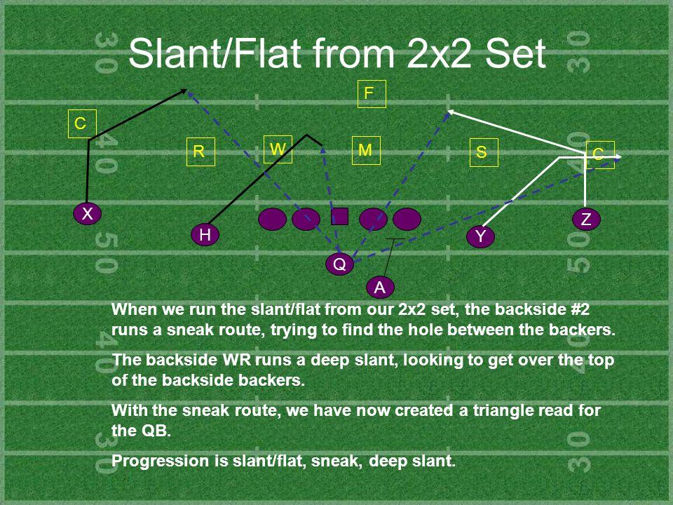 Slant/Flat from 2x2 Set F C W R M S C X Z H Y Q A