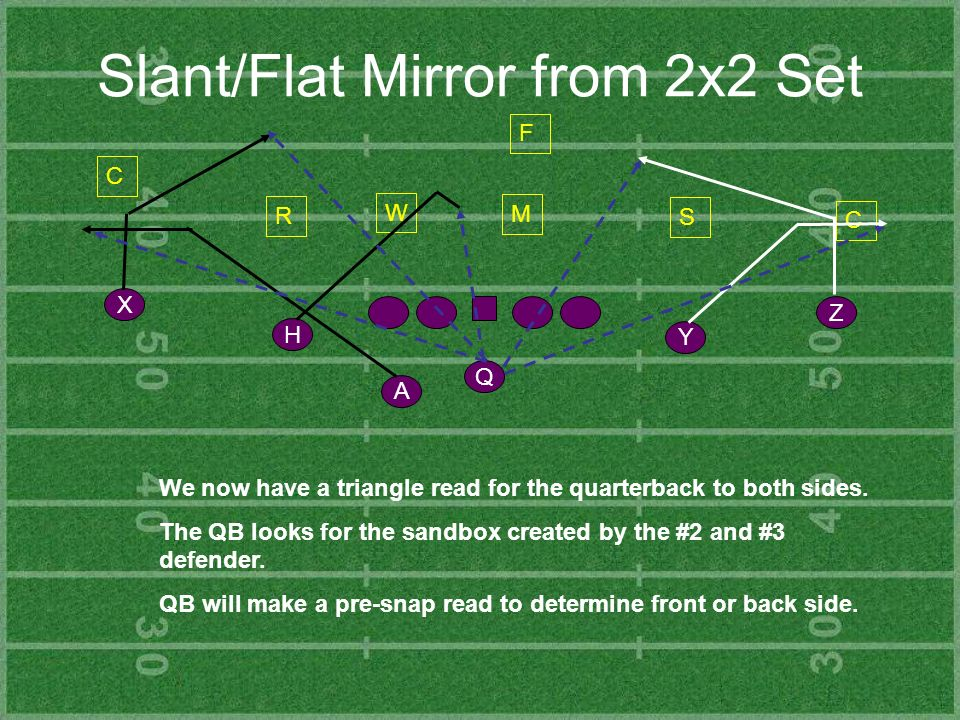 Slant/Flat Mirror from 2x2 Set
