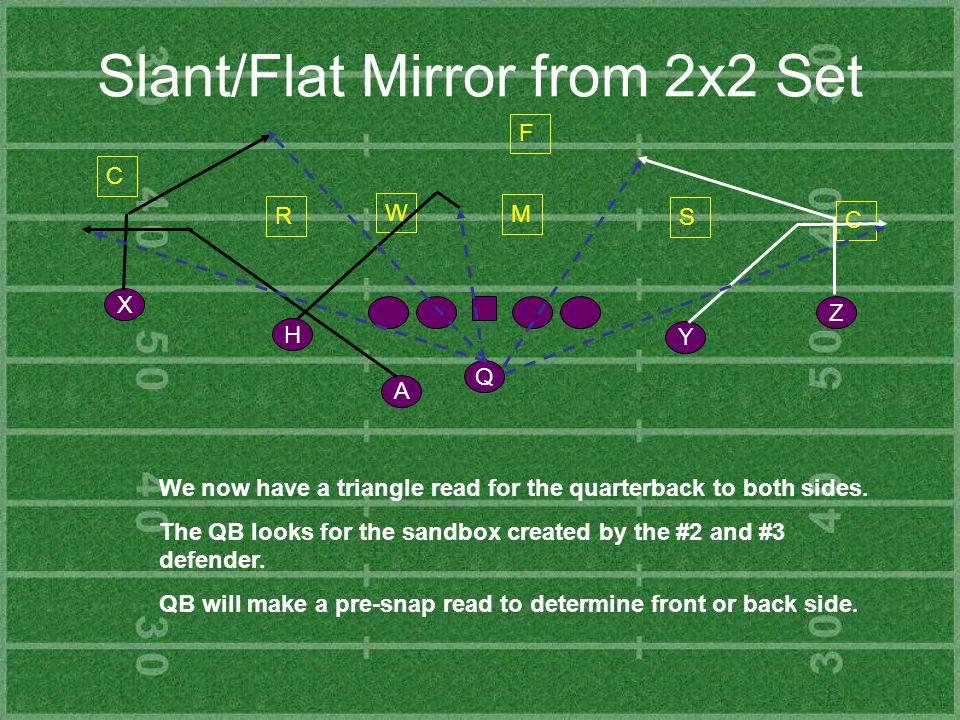 Slant/Flat Mirror from 2x2 Set