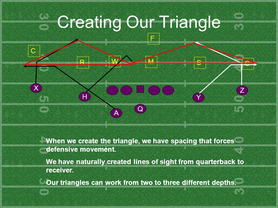 Creating Our Triangle F C W R M S C X Z H Y Q A