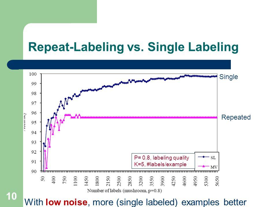 Repeat-Labeling vs. Single Labeling