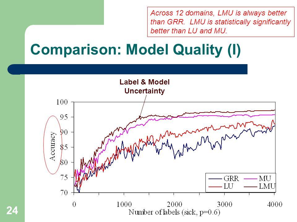 Comparison: Model Quality (I)