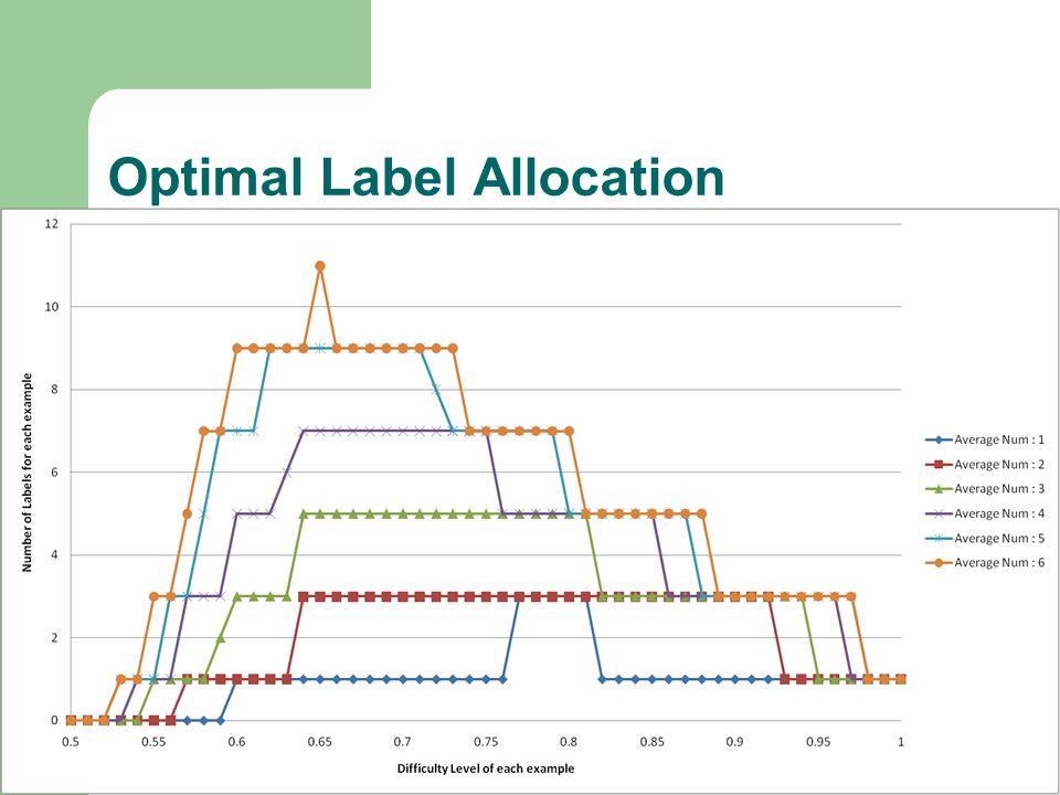 Optimal Label Allocation