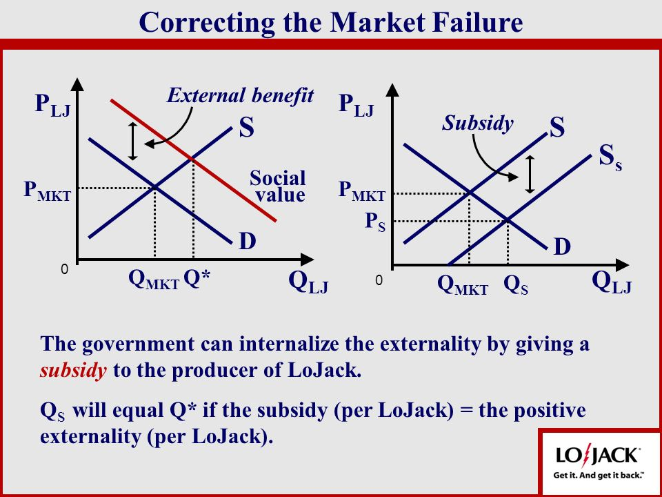Correcting the Market Failure