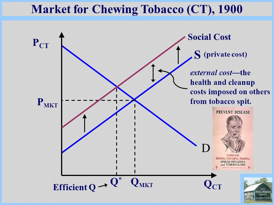 Market for Chewing Tobacco (CT), 1900