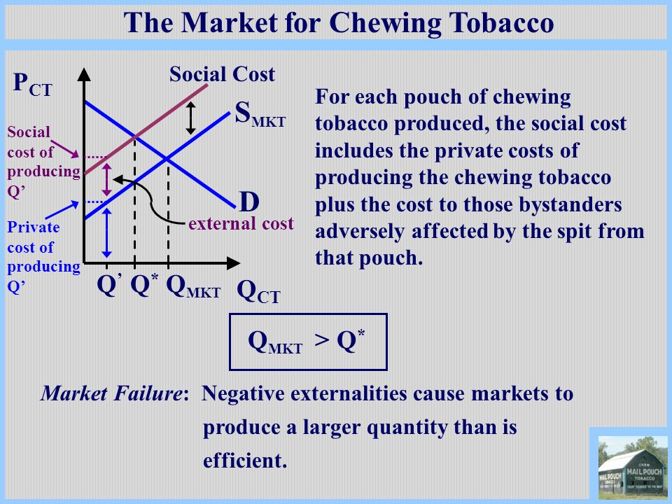 The Market for Chewing Tobacco