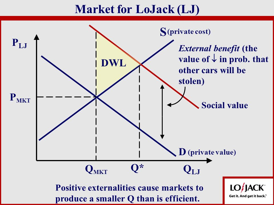Market for LoJack (LJ) S