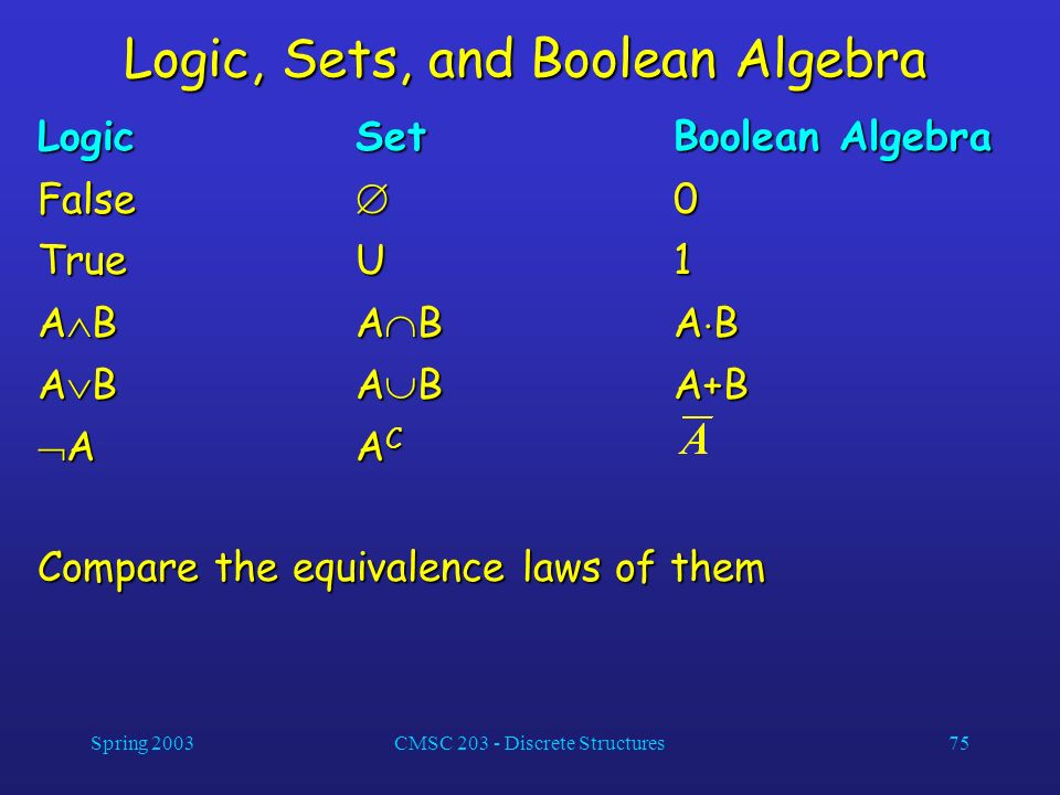 Logic, Sets, and Boolean Algebra