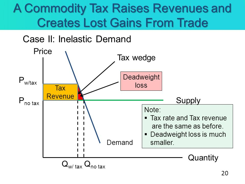 A Commodity Tax Raises Revenues and Creates Lost Gains From Trade