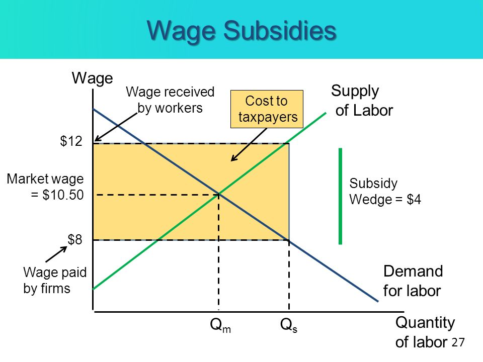 Wage received by workers