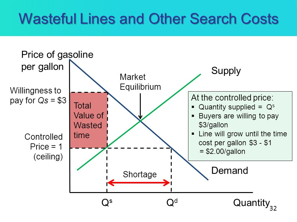 Wasteful Lines and Other Search Costs