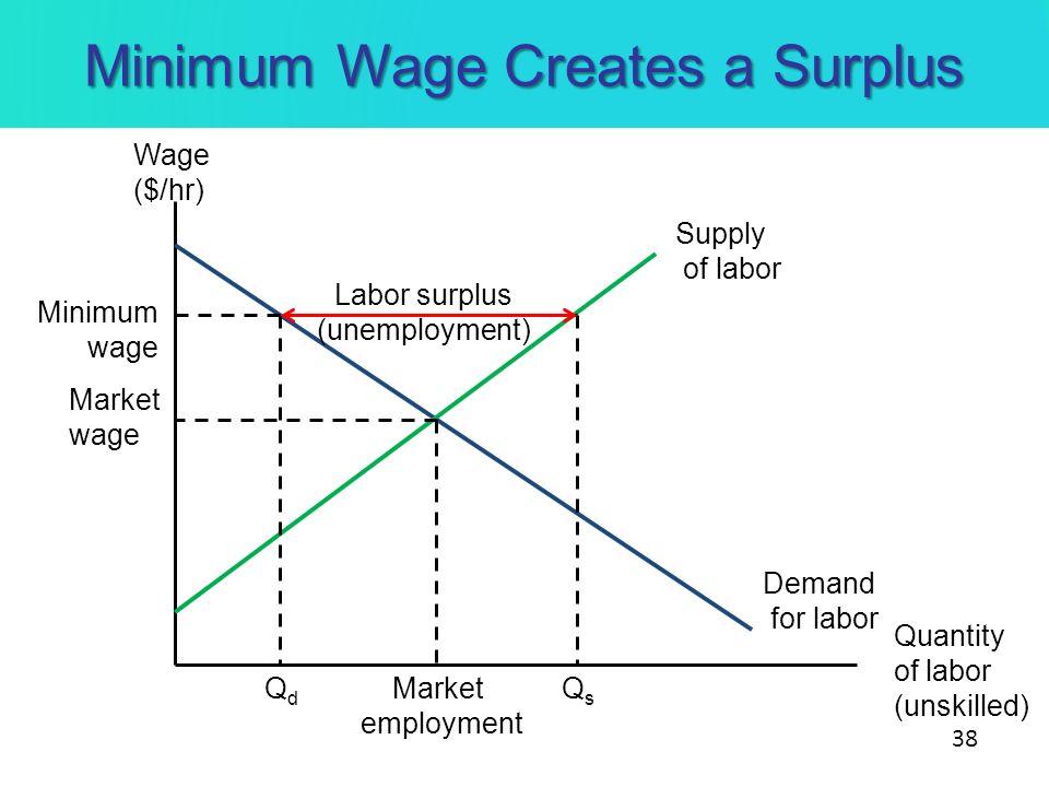 Minimum Wage Creates a Surplus