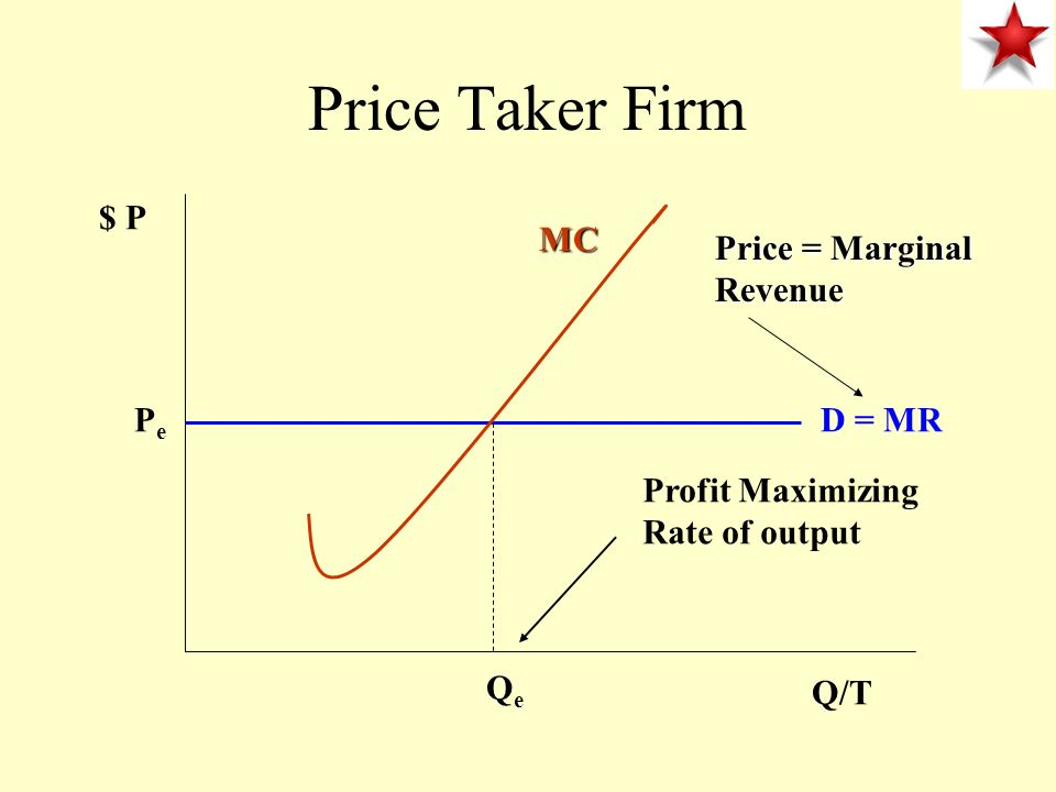 Price Taker Firm $ P MC Price = Marginal Revenue Pe D = MR