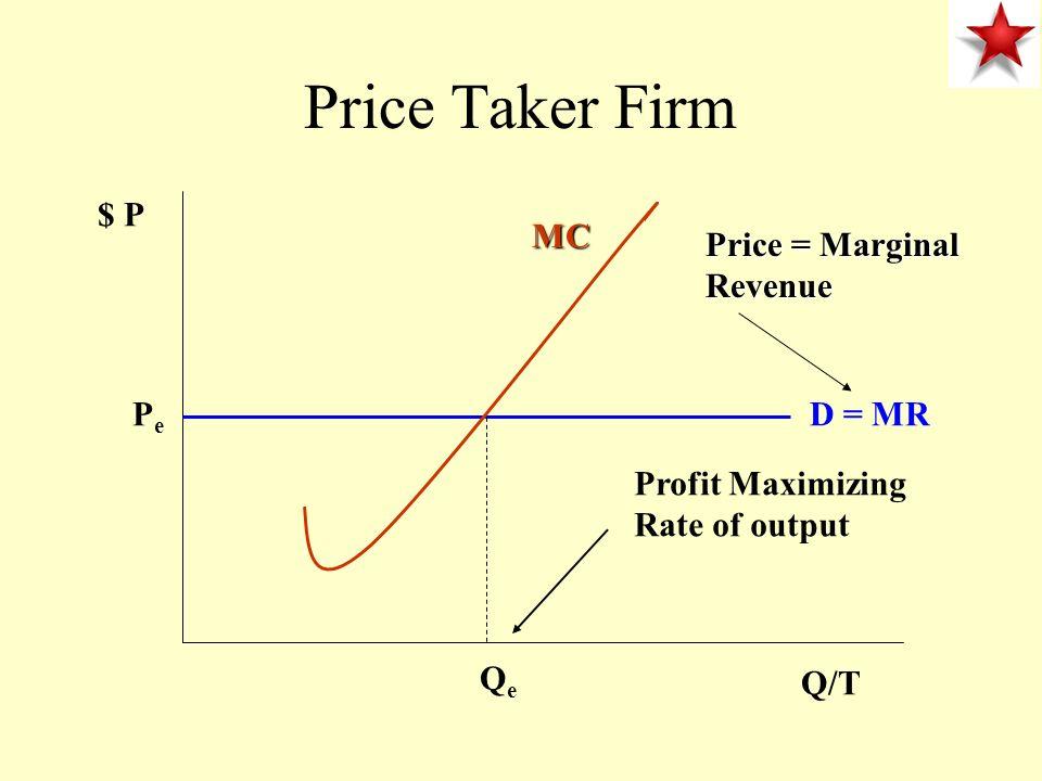 Price Taker Firm $ P MC Price = Marginal Revenue Pe D = MR