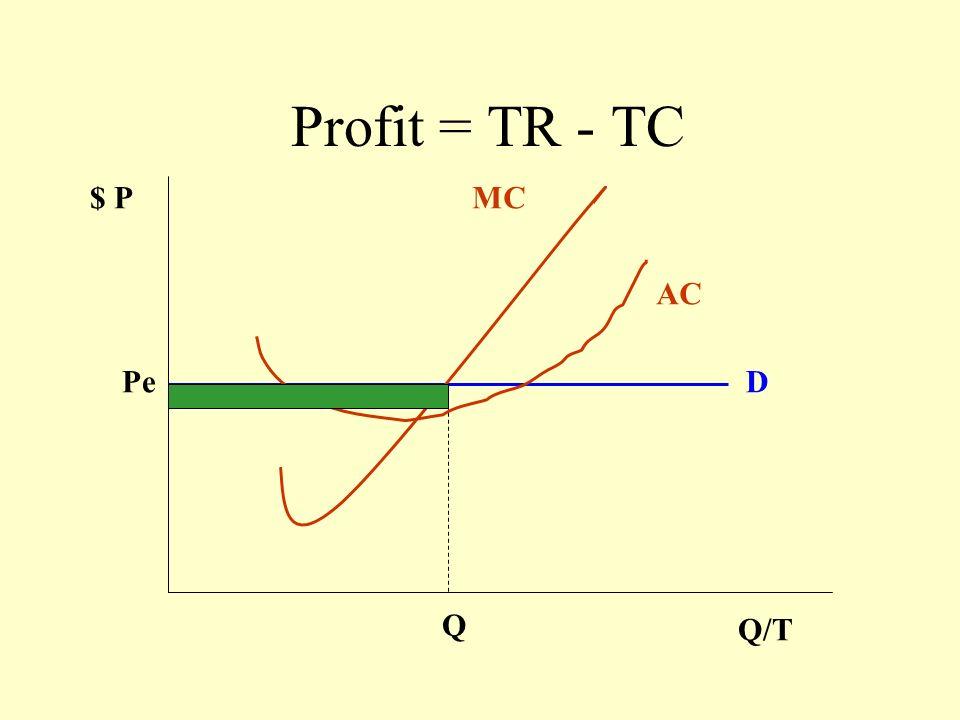 Profit = TR - TC $ P MC AC Pe D Q Q/T