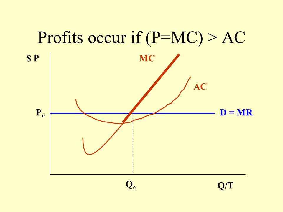 Profits occur if (P=MC) > AC