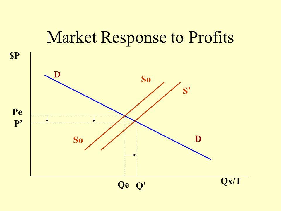 Market Response to Profits