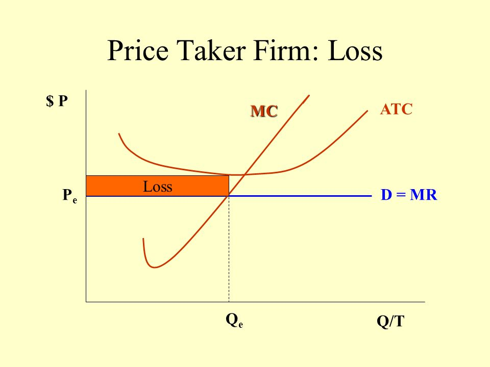 Price Taker Firm: Loss $ P MC ATC Loss Pe D = MR Qe Q/T