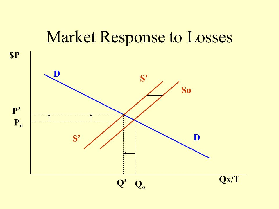 Market Response to Losses