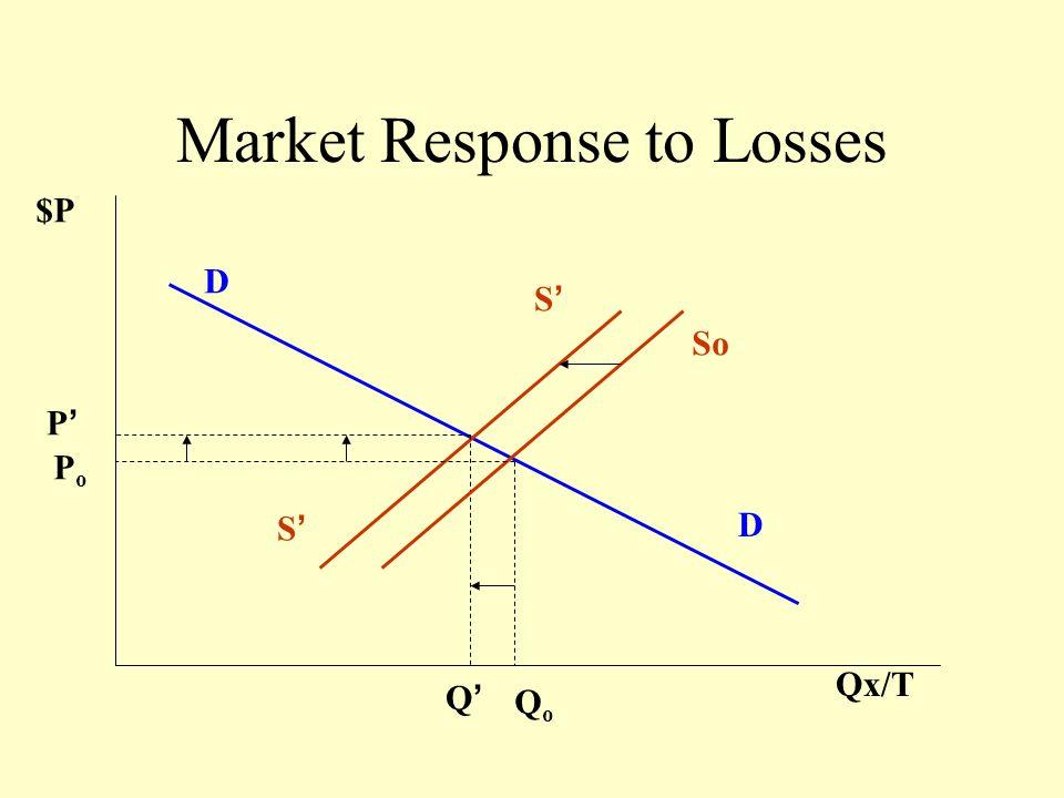 Market Response to Losses