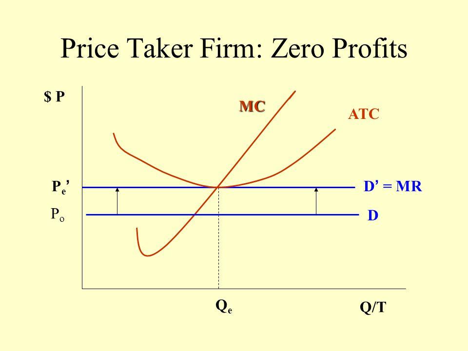 Price Taker Firm: Zero Profits