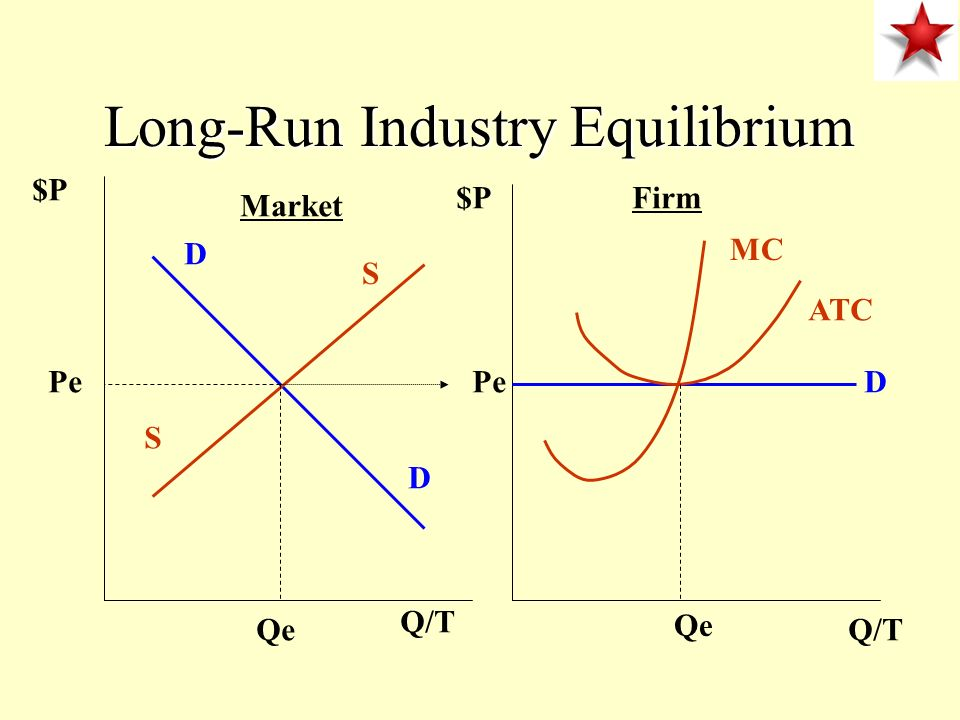 Long-Run Industry Equilibrium