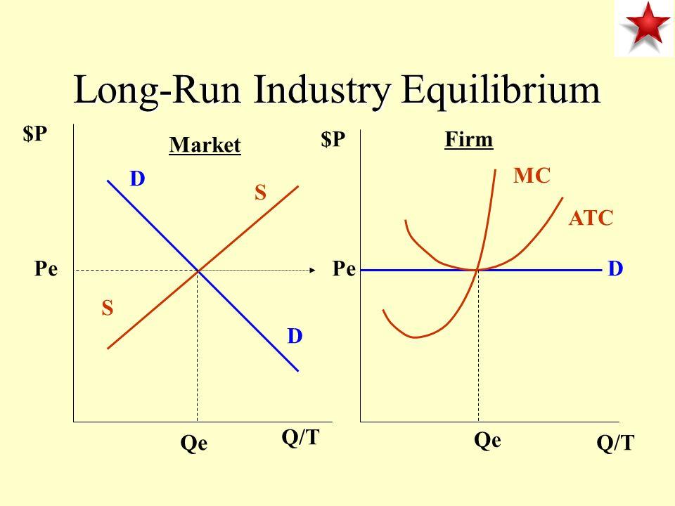 Long-Run Industry Equilibrium